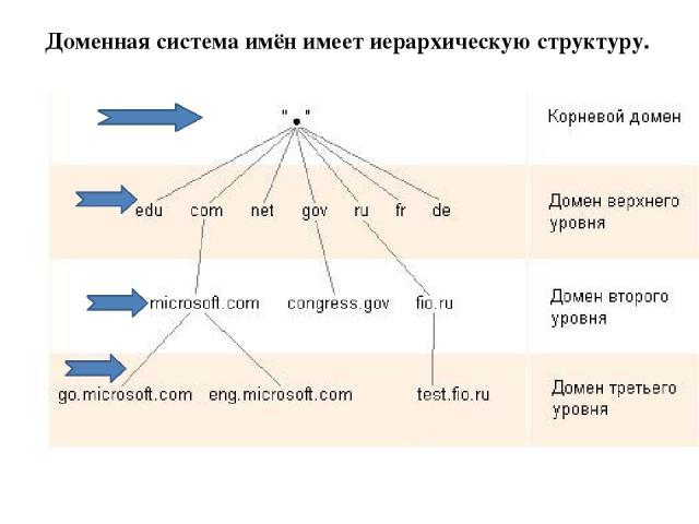 Доменная система имён имеет иерархическую структуру.