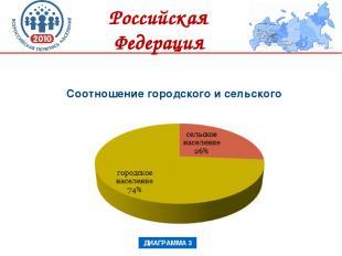 Соотношение городского и сельского населения ДИАГРАММА 3 Российская Федерация