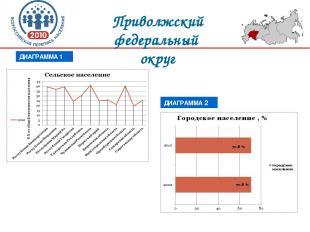 Приволжский федеральный округ ДИАГРАММА 1 ДИАГРАММА 2