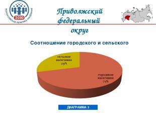 Соотношение городского и сельского населения ДИАГРАММА 3 Приволжский федеральный