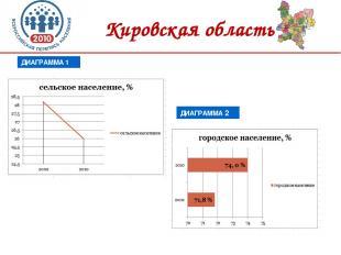Кировская область ДИАГРАММА 1 ДИАГРАММА 2