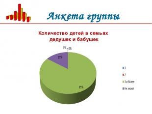 Анкета группы Количество детей в семьях дедушек и бабушек