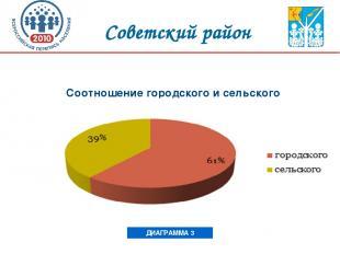 Соотношение городского и сельского населения ДИАГРАММА 3 Советский район