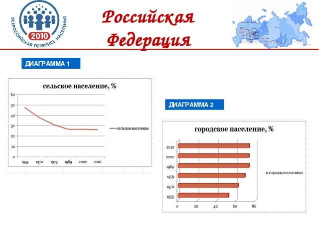 Российская Федерация ДИАГРАММА 1 ДИАГРАММА 2