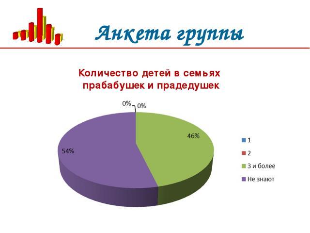 Анкета группы Количество детей в семьях прабабушек и прадедушек