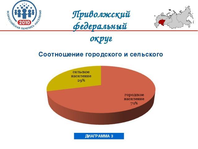 Соотношение городского и сельского населения ДИАГРАММА 3 Приволжский федеральный округ