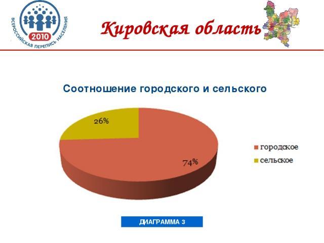 Соотношение городского и сельского населения ДИАГРАММА 3 Кировская область