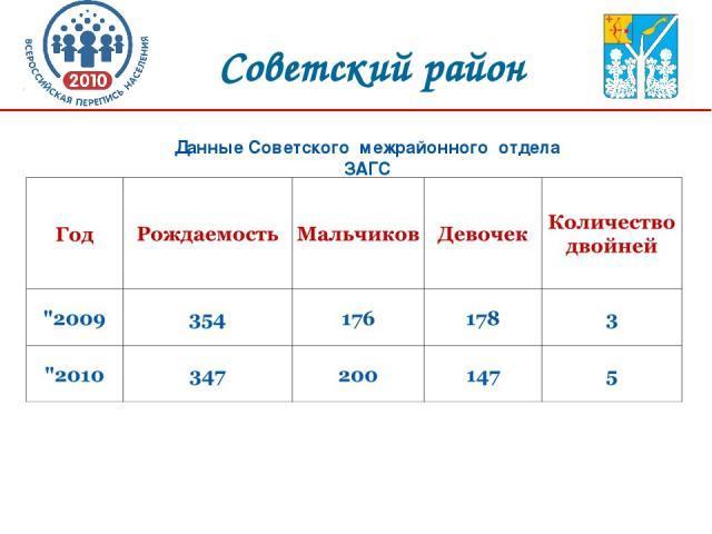 Советский район Данные Советского межрайонного отдела ЗАГС