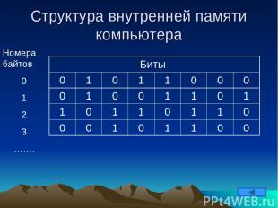 Структура внутренней памяти компьютера Номера байтов 0 1 2 3 ……. Биты 0 1 0 1 1