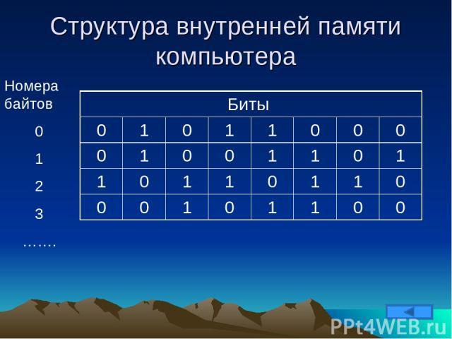 Структура внутренней памяти компьютера Номера байтов 0 1 2 3 ……. Биты 0 1 0 1 1 0 0 0 0 1 0 0 1 1 0 1 1 0 1 1 0 1 1 0 0 0 1 0 1 1 0 0