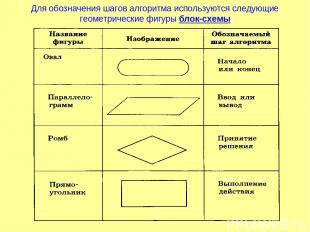 Для обозначения шагов алгоритма используются следующие геометрические фигуры бло