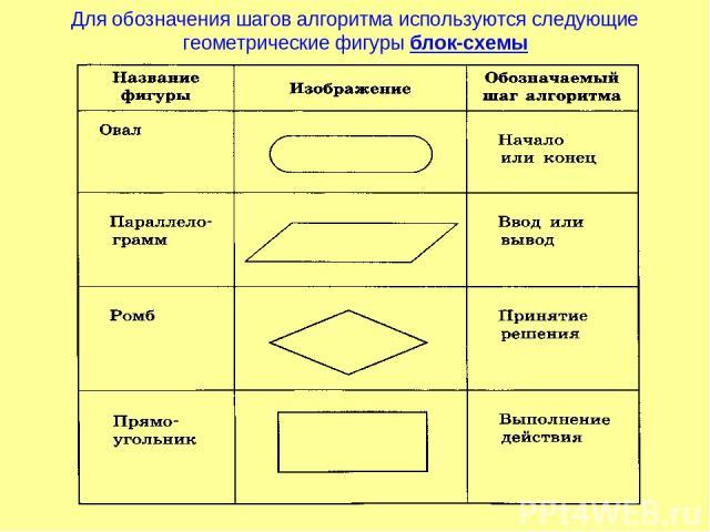 Для обозначения шагов алгоритма используются следующие геометрические фигуры блок-схемы