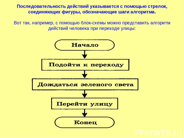 Последовательность действий указывается с помощью стрелок, соединяющих фигуры, обозначающие шаги алгоритма. Вот так, например, с помощью блок-схемы можно представить алгоритм действий человека при переходе улицы: