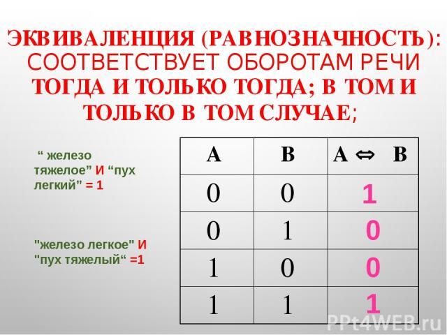 """ЭКВИВАЛЕНЦИЯ (РАВНОЗНАЧНОСТЬ): СООТВЕТСТВУЕТ ОБОРОТАМ РЕЧИ ТОГДА И ТОЛЬКО ТОГДА; В ТОМ И ТОЛЬКО В ТОМ СЛУЧАЕ; 1 0 0 1 """" железо тяжелое"""" И """"пух легкий"""" = 1"""