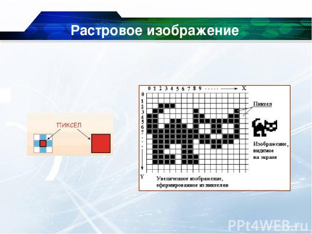 Растровое изображение Глубина цвета - сколько битов отведено на хранение цвета каждой точки: - в черно-белом - 1 бит - в полутоновом - 8 бит - в цветном - 24 (32) бита на каждую точку.