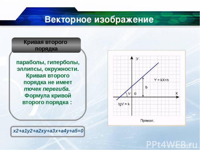 Векторное изображение Кривая Безье упрощенный вид кривых третьего порядка основан на использовании пары касательных, проведенных к отрезку линии в ее окончаниях. Отрезки кривых Безье описываются восемью параметрами. На форму линии влияет угол наклон…
