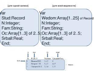 Var Wedom:Array[1..25] of Record N:Integer; Fam:String; Oc:Array[1..3] of 2..5;