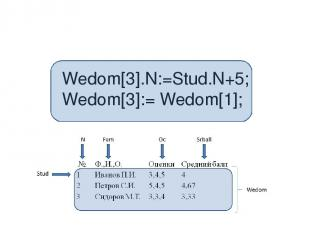 Wedom[3].N:=Stud.N+5; Wedom[3]:= Wedom[1];