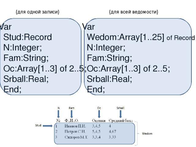 Var Wedom:Array[1..25] of Record N:Integer; Fam:String; Oc:Array[1..3] of 2..5; Srball:Real; End; Var Stud:Record N:Integer; Fam:String; Oc:Array[1..3] of 2..5; Srball:Real; End; {для одной записи} {для всей ведомости}