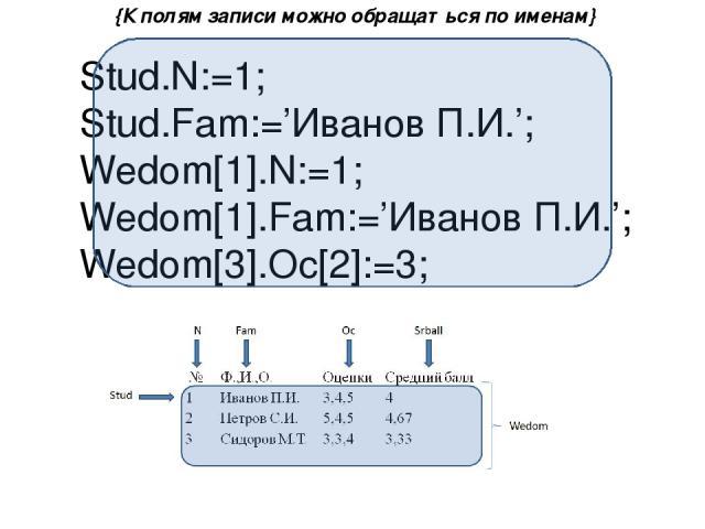 {К полям записи можно обращаться по именам} Stud.N:=1; Stud.Fam:='Иванов П.И.'; Wedom[1].N:=1; Wedom[1].Fam:='Иванов П.И.'; Wedom[3].Oc[2]:=3;