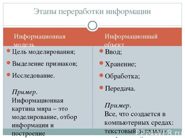 Информационная модель Информационный объект Цель моделирования; Выделение признаков; Исследование. Пример. Информационная картина мира – это моделирование, отбор информации и построение информационной модели Ввод; Хранение; Обработка; Передача. Прим…