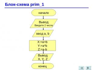 Блок-схема prim_1 начало Вывод Введите 2 числа ввод a, b X:=a+b Y:=a*b Z:=a-b Вы