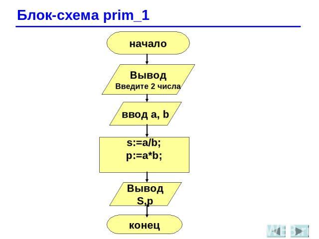 Блок-схема prim_1 начало Вывод Введите 2 числа ввод a, b s:=a/b; p:=a*b; Вывод S,p конец