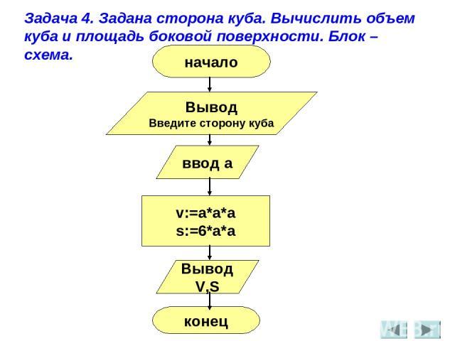 Задача 4. Задана сторона куба. Вычислить объем куба и площадь боковой поверхности. Блок – схема. начало Вывод Введите сторону куба ввод a v:=a*a*a s:=6*a*a Вывод V,S конец