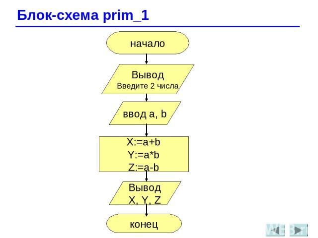 Блок-схема prim_1 начало Вывод Введите 2 числа ввод a, b X:=a+b Y:=a*b Z:=a-b Вывод X, Y, Z конец