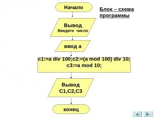 Вывод Введите число ввод а c1:=a div 100;c2:=(a mod 100) div 10; c3:=a mod 10; В