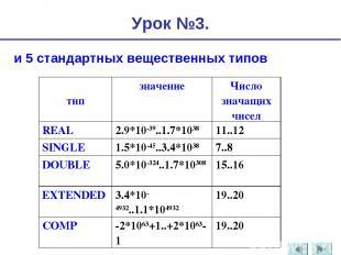 и 5 стандартных вещественных типов Урок №3. тип значение Число значащих чисел RE