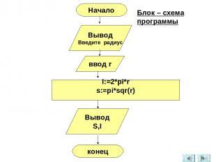 Вывод Введите радиус ввод r I:=2*pi*r s:=pi*sqr(r) Вывод S,I конец Начало Блок –