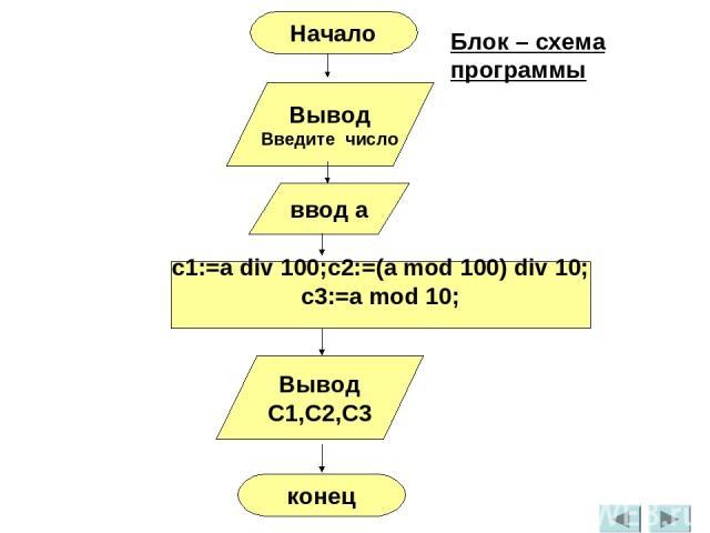 Вывод Введите число ввод а c1:=a div 100;c2:=(a mod 100) div 10; c3:=a mod 10; Вывод С1,C2,C3 конец Начало Блок – схема программы