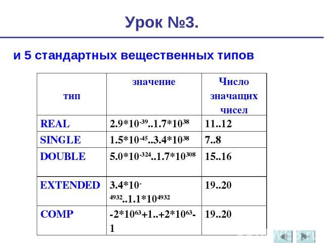 и 5 стандартных вещественных типов Урок №3. тип значение Число значащих чисел REAL 2.9*10-39..1.7*1038 11..12 SINGLE 1.5*10-45..3.4*1038 7..8 DOUBLE 5.0*10-324..1.7*10308 15..16 EXTENDED 3.4*10-4932..1.1*104932 19..20 COMP -2*1063+1..+2*1063-1 19..20