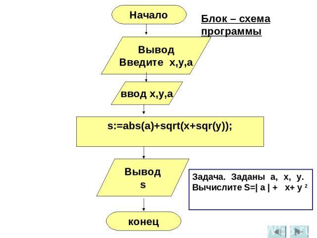 Вывод Введите x,y,a ввод x,y,a s:=abs(a)+sqrt(x+sqr(y)); Вывод s конец Начало Блок – схема программы Задача. Заданы a, x, y. Вычислите S=| a | + x+ y 2