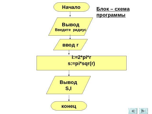 Вывод Введите радиус ввод r I:=2*pi*r s:=pi*sqr(r) Вывод S,I конец Начало Блок – схема программы