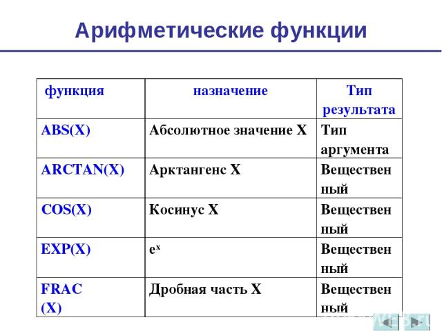 Арифметические функции функция назначение Тип результата ABS(X) Абсолютное значение Х Тип аргумента ARCTAN(X) Арктангенс Х Вещественный COS(X) Косинус Х Вещественный EXP(X) ех Вещественный FRAC (X) Дробная часть Х Вещественный
