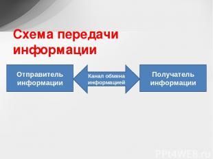 Схема передачи информации Отправитель информации Канал обмена информацией Получа