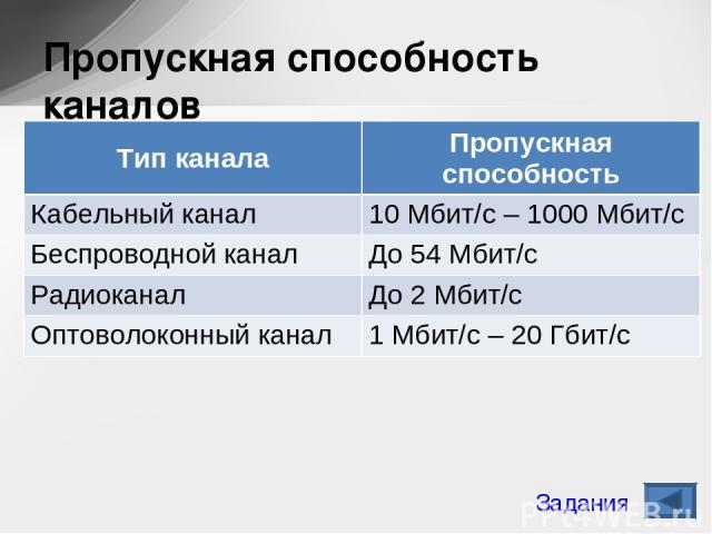Пропускная способность каналов Задания Тип канала Пропускная способность Кабельный канал 10 Мбит/с – 1000 Мбит/с Беспроводной канал До 54 Мбит/с Радиоканал До 2 Мбит/с Оптоволоконный канал 1 Мбит/с – 20 Гбит/с