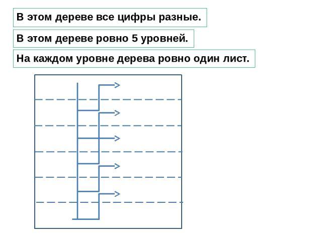 В этом дереве все цифры разные. В этом дереве ровно 5 уровней. На каждом уровне дерева ровно один лист.