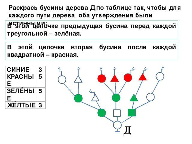 В этой цепочке предыдущая бусина перед каждой треугольной – зелёная. В этой цепочке вторая бусина после каждой квадратной – красная. Раскрась бусины дерева Д по таблице так, чтобы для каждого пути дерева оба утверждения были истинными: Д СИНИЕ 3 КРА…
