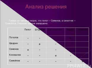 Анализ решения Теперь из таблицы видно, что пилот – Семенов, а синоптик – Самойл