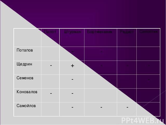 Пилот Штурман Бортмеханик Радист Синоптик Потапов - - Щедрин - + - - - Семенов - - Коновалов - - Самойлов - - -