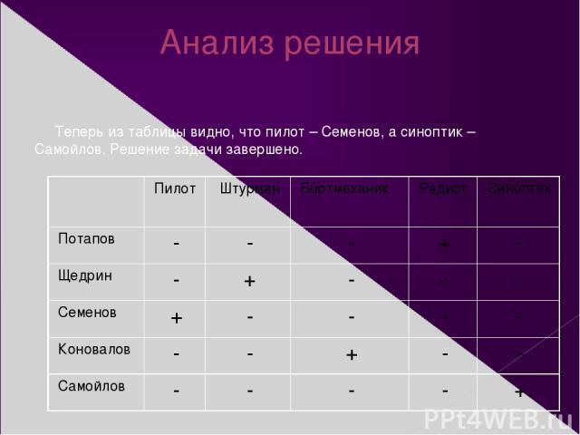 Анализ решения Теперь из таблицы видно, что пилот – Семенов, а синоптик – Самойлов. Решение задачи завершено. Пилот Штурман Бортмеханик Радист Синоптик Потапов - - - + - Щедрин - + - - - Семенов + - - - - Коновалов - - + - - Самойлов - - - - +
