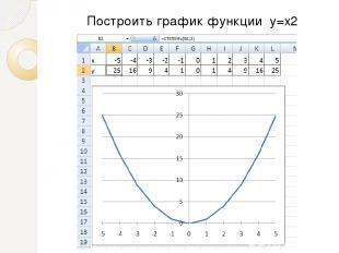 Построить график функции y=x2