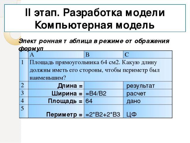 II этап. Разработка модели Компьютерная модель Электронная таблица в режиме отображения формул A B C 1 Площадь прямоугольника 64 см2. Какую длину должны иметь его стороны, чтобы периметр был наименьшим? 2 Длина =  результат 3 Ширина = =B4/B2 расч…