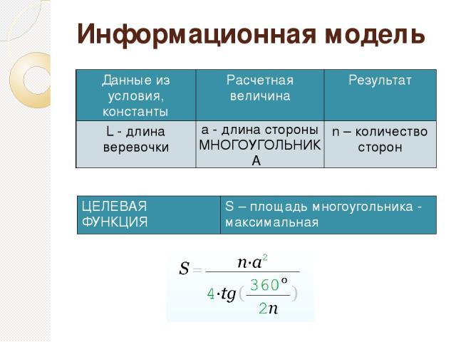 Информационная модель Данные из условия,константы Расчетнаявеличина Результат L- длина веревочки a-длинастороны МНОГОУГОЛЬНИКА n–количество сторон ЦЕЛЕВАЯФУНКЦИЯ S–площадь многоугольника - максимальная