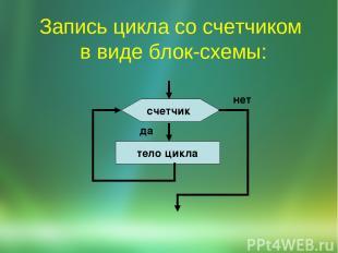 Запись цикла со счетчиком в виде блок-схемы:
