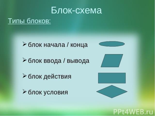 Блок-схема Типы блоков: блок начала / конца блок ввода/ вывода блок действия блок условия