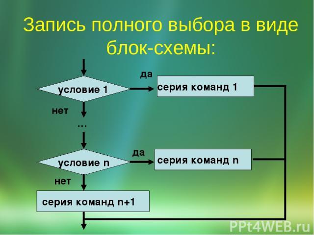 Запись полного выбора в виде блок-схемы: да серия команд 1 серия команд n да … нет нет серия команд n+1